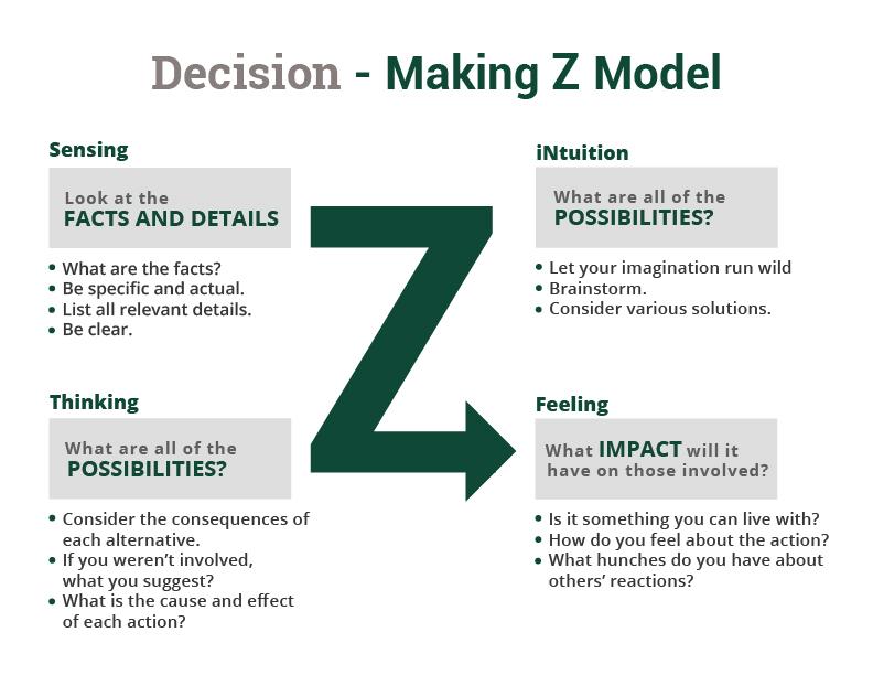 decision making model .jpg